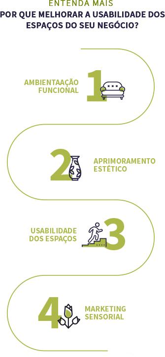 Infográfico ambientação