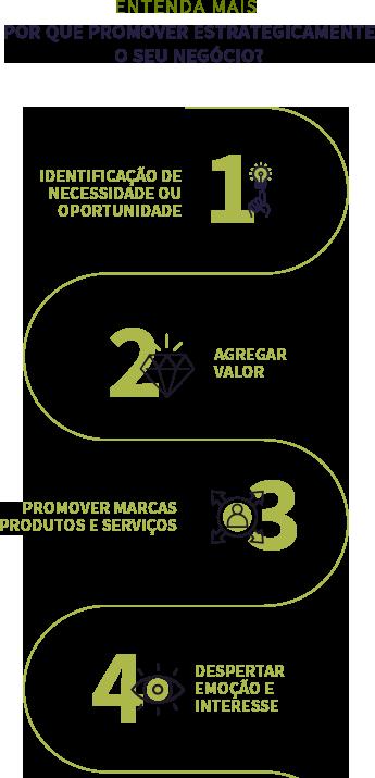 Marketing digital e multimidia